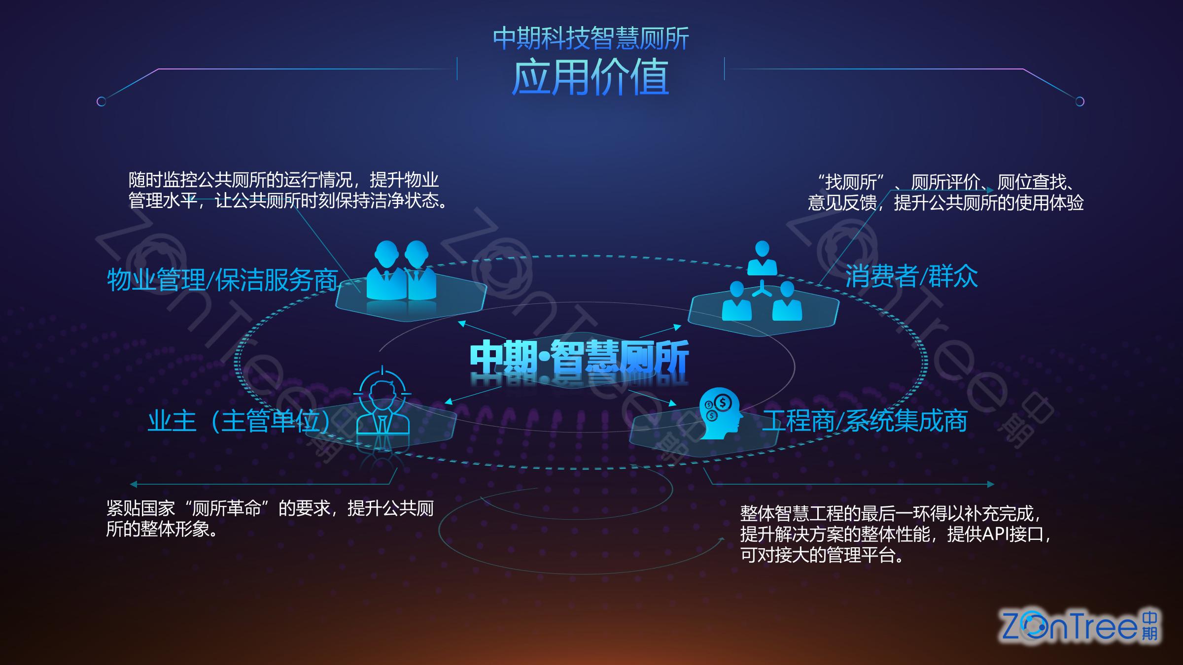 中期科技zontree.cn-智慧公厕-专业厂商