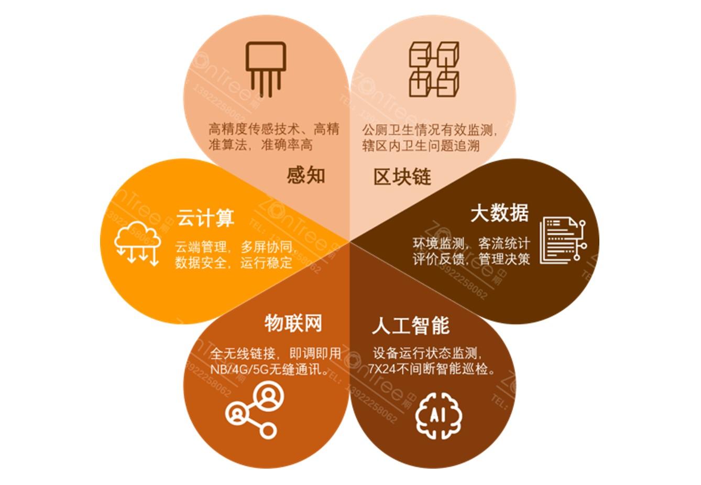 中期科技-智慧公厕|智慧厕所|环境监测|环保净化-专业厂商