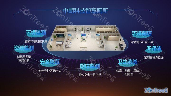 【中期科技】-智慧公厕|智慧厕所