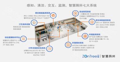 智慧公厕包括什么业务系统?